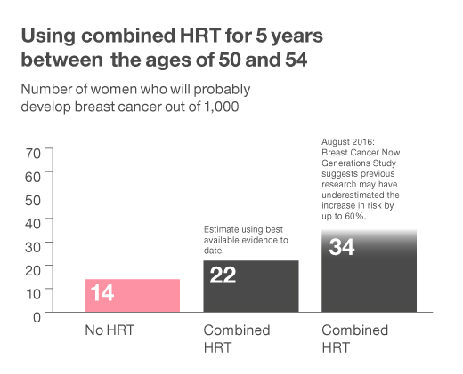 Using combined HRT for 5 years between the ages of 50 and 54