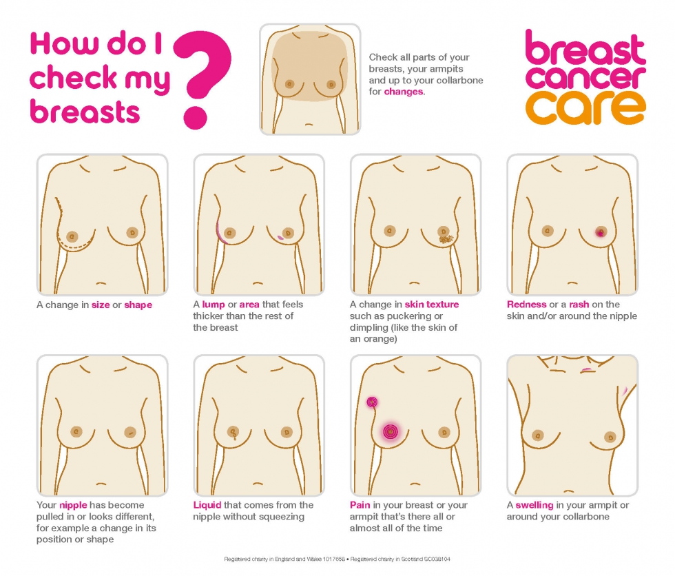 Illustration showing how to check your breasts