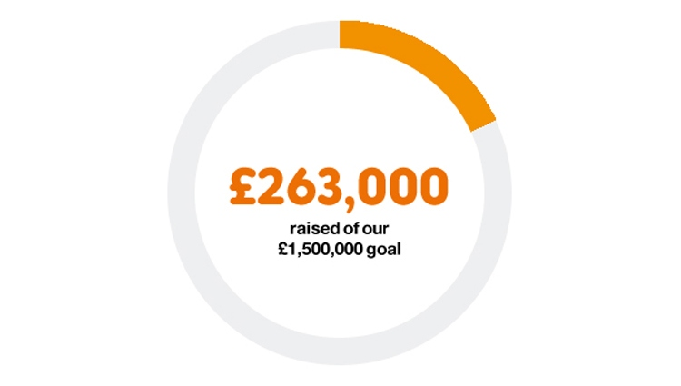 £263,000 raised so far of our £1,500,000 target