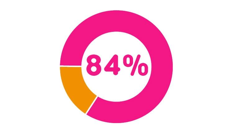 84 percent