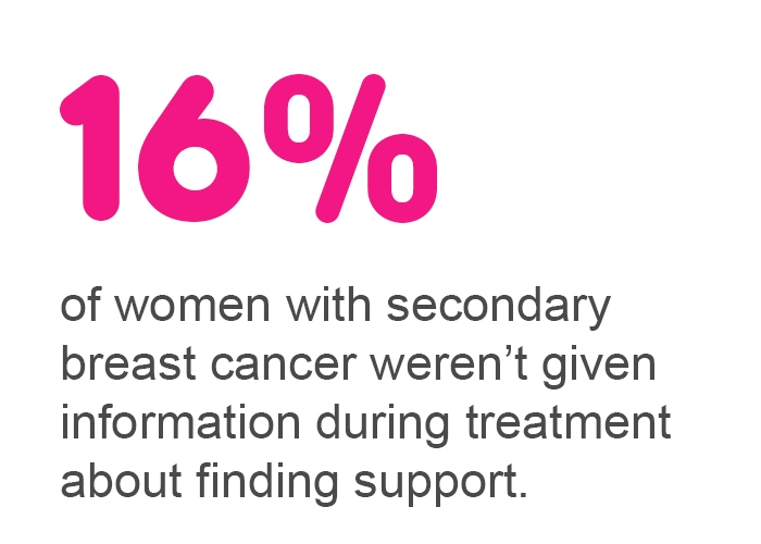 16 percent of women with secondary breast cancer weren't given information during treatment about finding support.