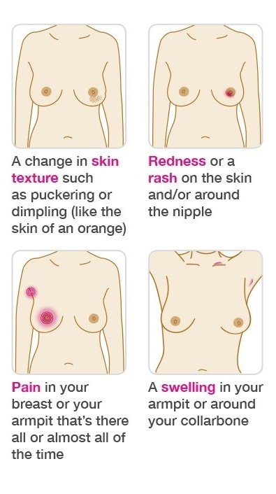 Symptoms include a change in breast skin texture, redness or rash around the nipple, pain or sweling.