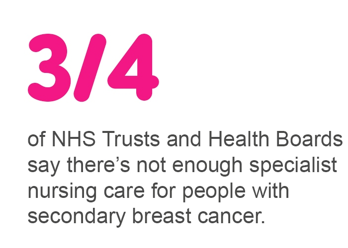 Three quarters of NHS Trusts and Health Boards say there's not enough specialist nursing care for people with secondary breast cancer.