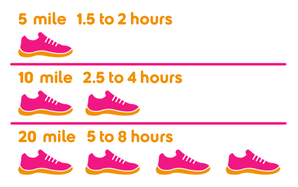 An image showing the walk times for Pink Ribbonwalks: 5 mile - 1.5 - 2 hours; 10 mile 2.5 -4 hours; 20 mile 5 - 8 hours